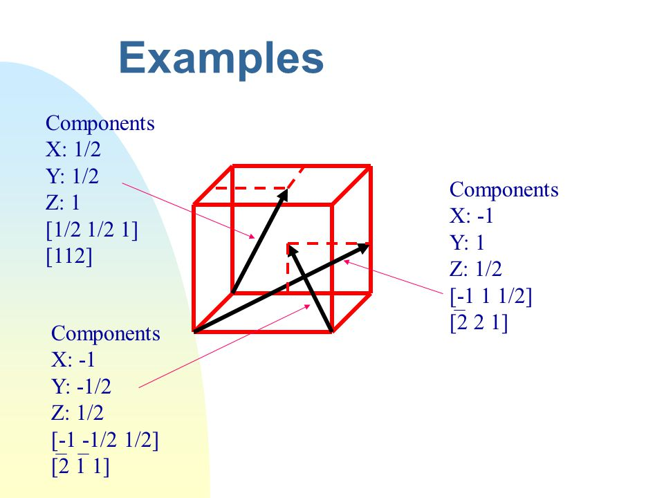 Examples Components X: 1/2 Y: 1/2 Z: 1 [1/2 1/2 1] [112] Components
